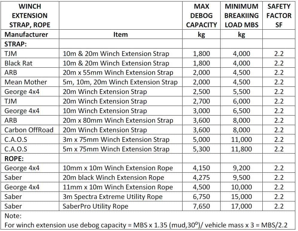 Winch extension strap MBS and safety factor